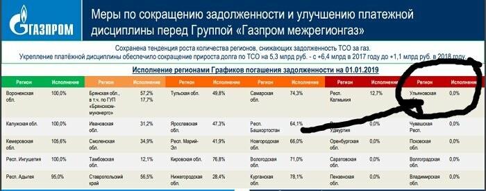 Ульяновская область входит в 10-ку лидеров по долгам за газ в России, фото-1