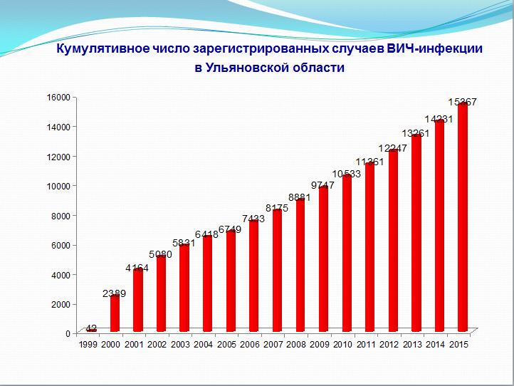 Каждый пятый житель россии 30-40 лет нездоров ВИЧ